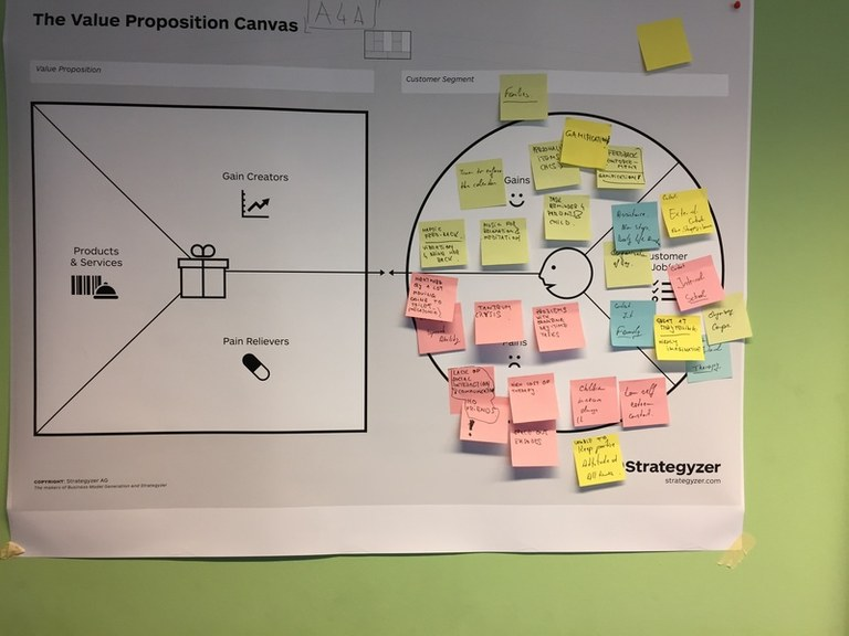 business canvas and value proposition 032