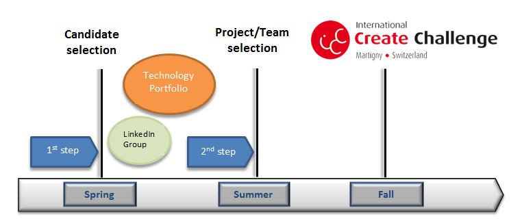 ICC_Selection_process