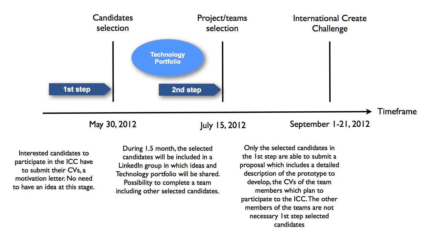 Selection Process 2